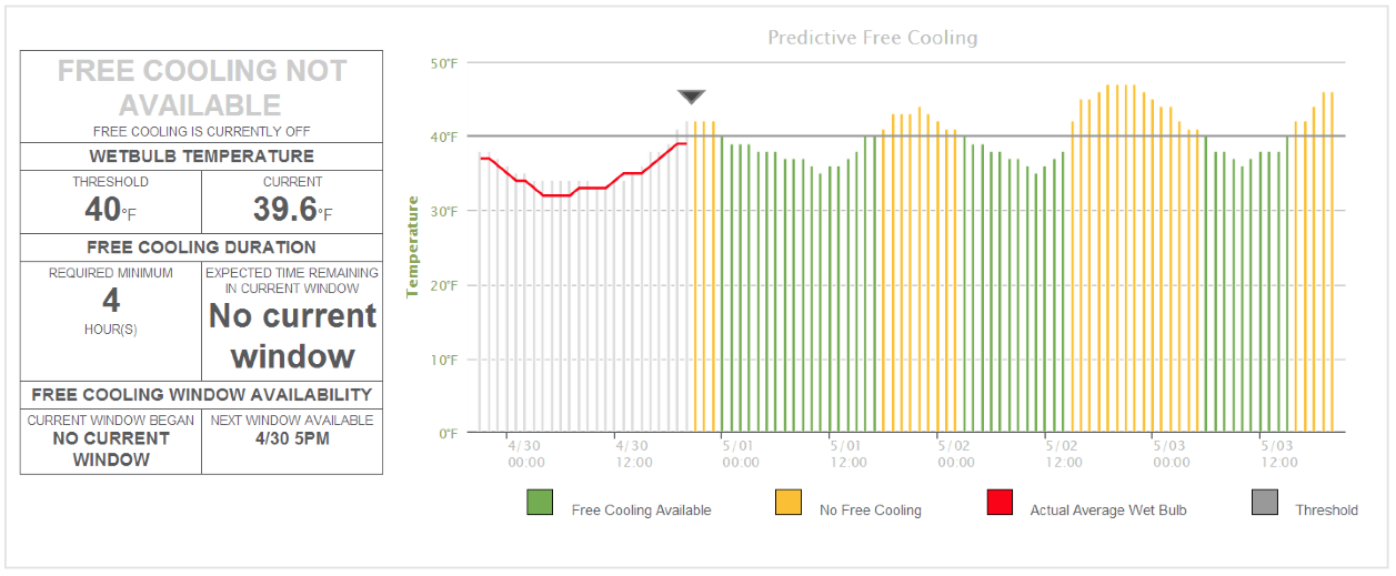 Predictive Free Cooling diagram