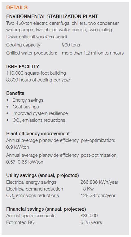 IBBR CS Details