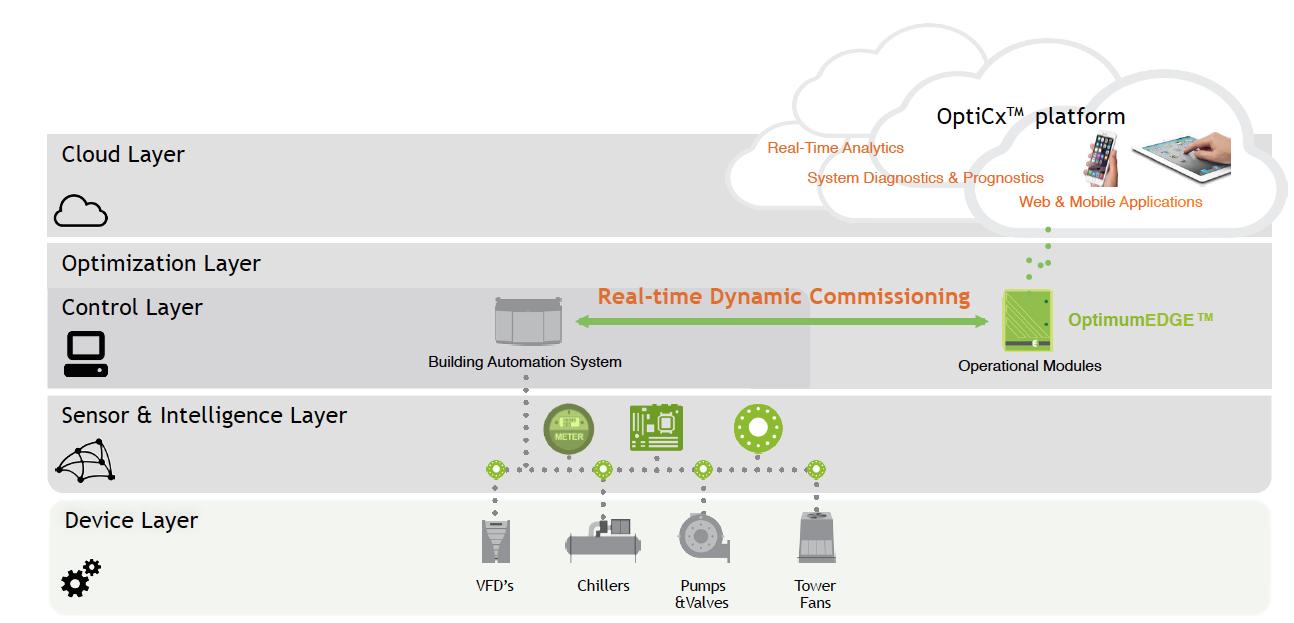OptimumEDGE™ Technical Architecture